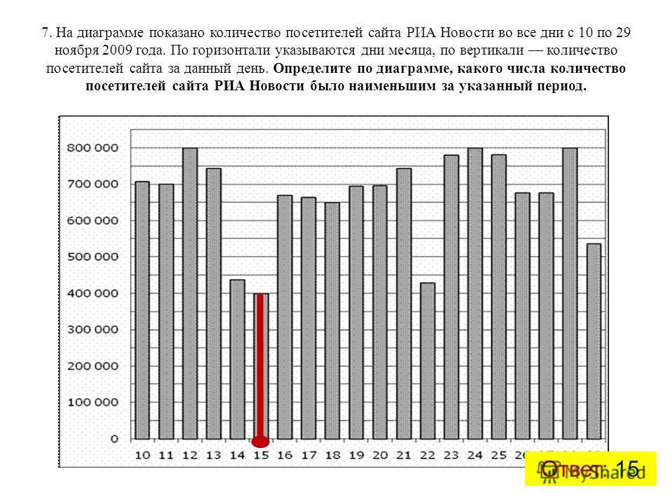 7. На диаграмме показано количество посетителей сайта РИА Новости во все дни с 10 по 29 ноября 2009 года. По горизонтали указываются дни месяца, по вертикали количество посетителей сайта за данный день. Определите по диаграмме, какого числа количеств