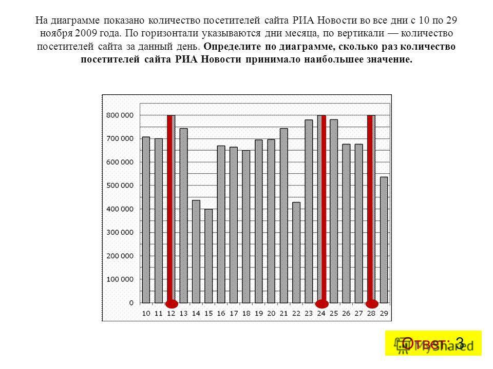 На диаграмме показано количество посетителей сайта РИА Новости во все дни с 10 по 29 ноября 2009 года. По горизонтали указываются дни месяца, по вертикали количество посетителей сайта за данный день. Определите по диаграмме, сколько раз количество по