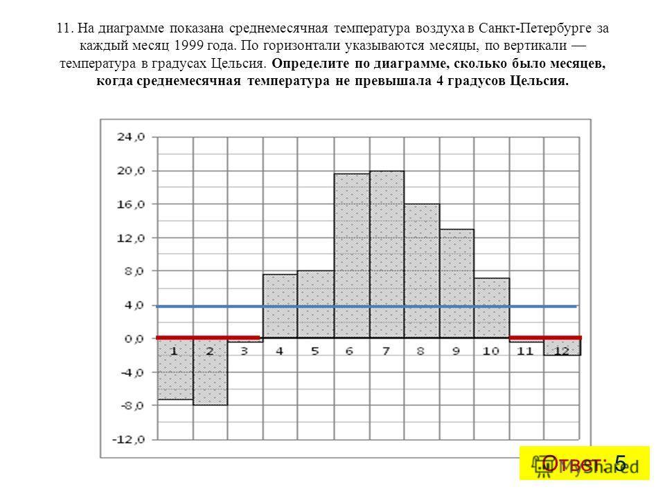 11. На диаграмме показана среднемесячная температура воздуха в Санкт-Петербурге за каждый месяц 1999 года. По горизонтали указываются месяцы, по вертикали температура в градусах Цельсия. Определите по диаграмме, сколько было месяцев, когда среднемеся