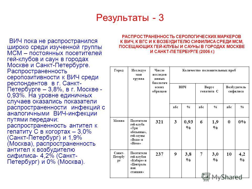 Результаты - 3 ВИЧ пока не распространился широко среди изученной группы МСМ – постоянных посетителей гей-клубов и саун в городах Москве и Санкт-Петербурге. Распространенность серопозитивности к ВИЧ среди респондентов в г. Санкт- Петербурге – 3,8%, в