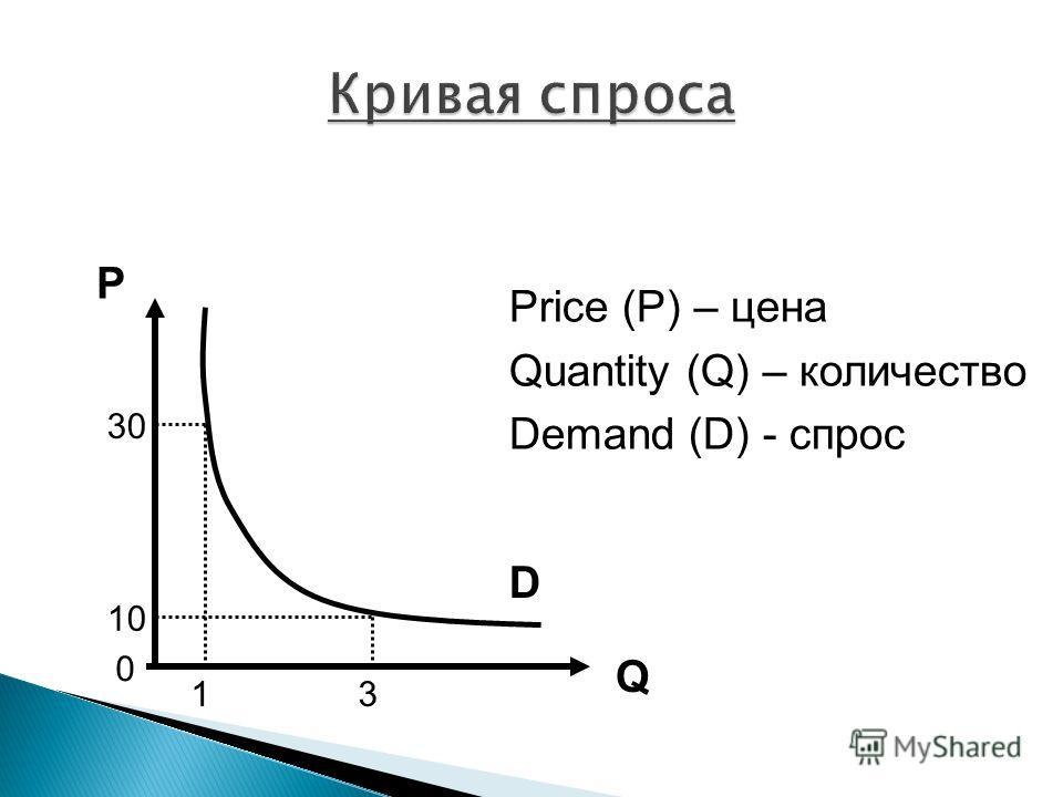 P Q Price (P) – цена Quantity (Q) – количество Demand (D) - спрос 0 13 10 30 D