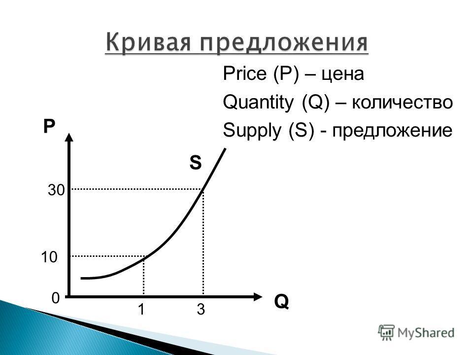 P Q Price (P) – цена Quantity (Q) – количество Supply (S) - предложение 0 13 10 30 S