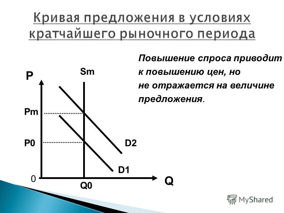P Q Повышение спроса приводит к повышению цен, но не отражается на величине предложения. 0 Sm D1 D2 Pm P0 Q0