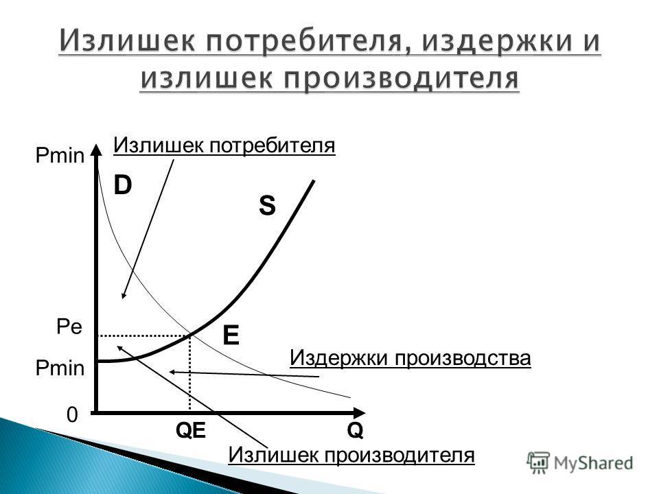 Q 0 Pe Pmin S D E QE Излишек потребителя Излишек производителя Издержки производства
