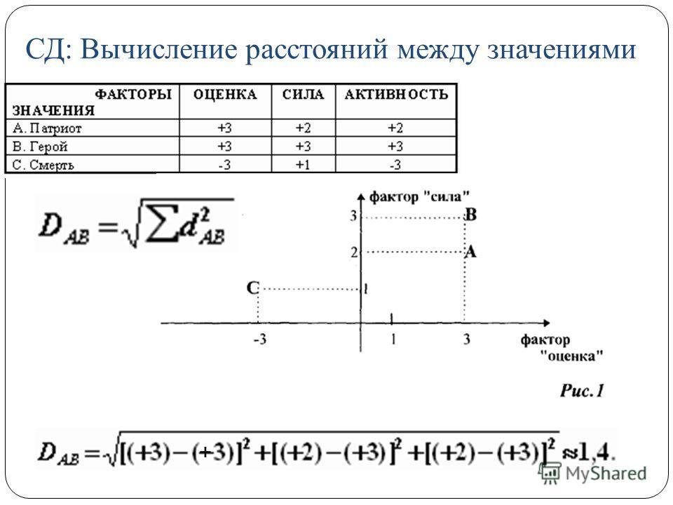 СД: Вычисление расстояний между значениями +