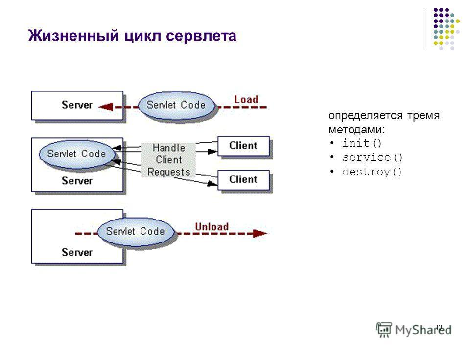 13 Жизненный цикл сервлета определяется тремя методами: init() service() destroy()