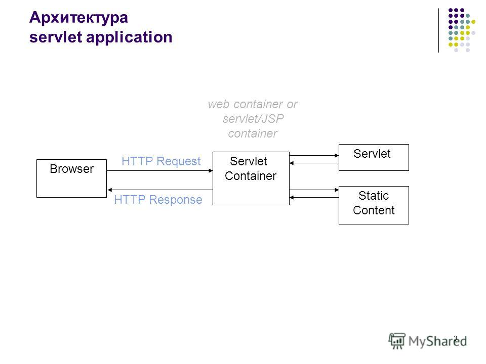 3 Архитектура servlet application Servlet Container Servlet Static Content HTTP Request HTTP Response web container or servlet/JSP container Browser