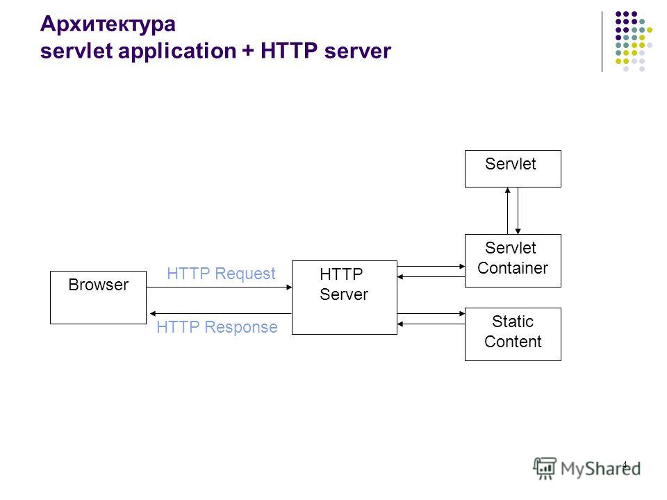 4 Архитектура servlet application + HTTP server HTTP Server Servlet Container Static Content HTTP Request HTTP Response Browser Servlet