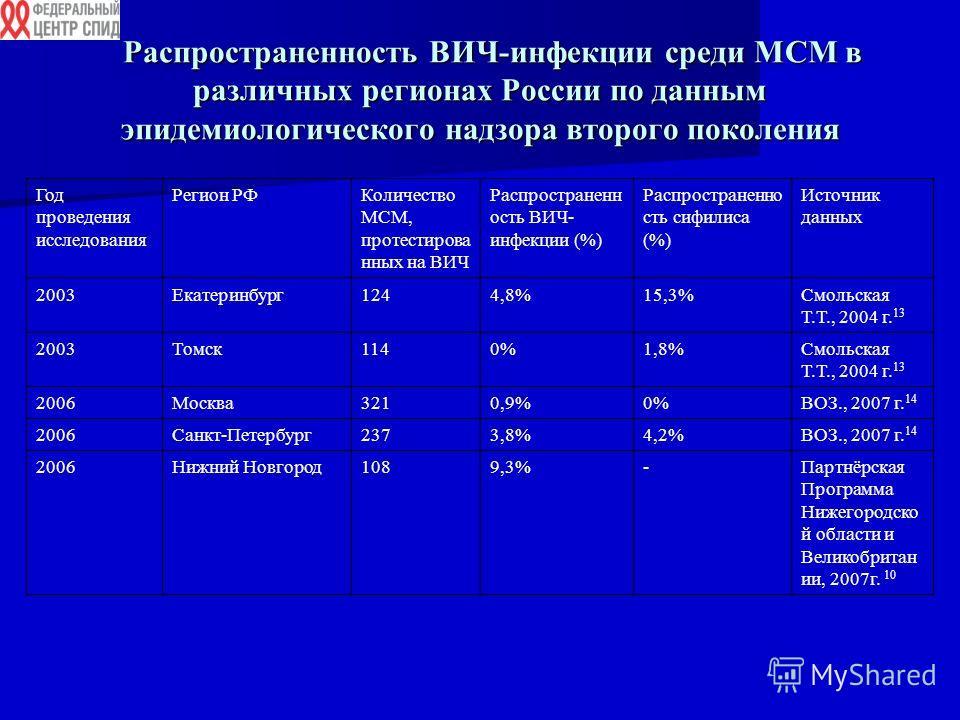 Распространенность ВИЧ-инфекции среди МСМ в различных регионах России по данным эпидемиологического надзора второго поколения Распространенность ВИЧ-инфекции среди МСМ в различных регионах России по данным эпидемиологического надзора второго поколени