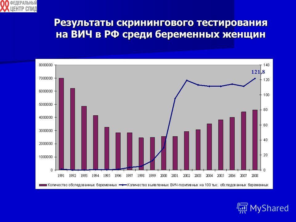 Результаты скринингового тестирования на ВИЧ в РФ среди беременных женщин 121,8