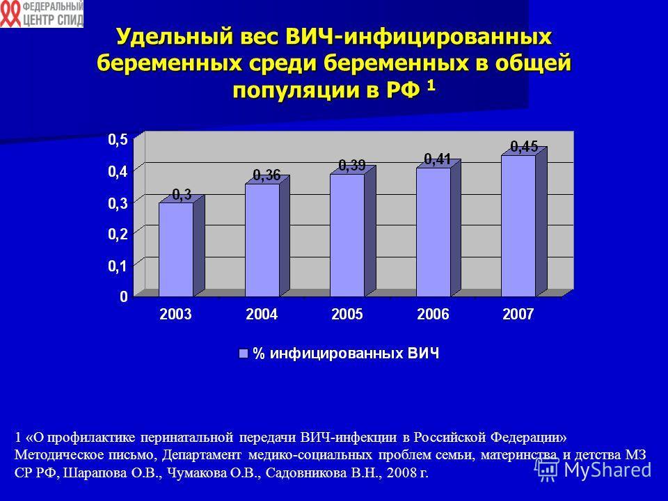 Удельный вес ВИЧ-инфицированных беременных среди беременных в общей популяции в РФ Удельный вес ВИЧ-инфицированных беременных среди беременных в общей популяции в РФ 1 1 «О профилактике перинатальной передачи ВИЧ-инфекции в Российской Федерации» Мето