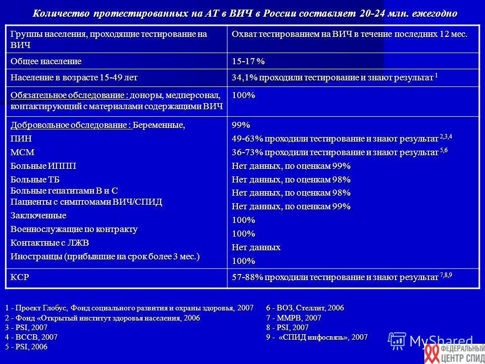 Количество протестированных на АТ в ВИЧ в России составляет 20-24 млн. ежегодно Группы населения, проходящие тестирование на ВИЧ Охват тестированием на ВИЧ в течение последних 12 мес. Общее население 15-17 % Население в возрасте 15-49 лет 34,1% прохо