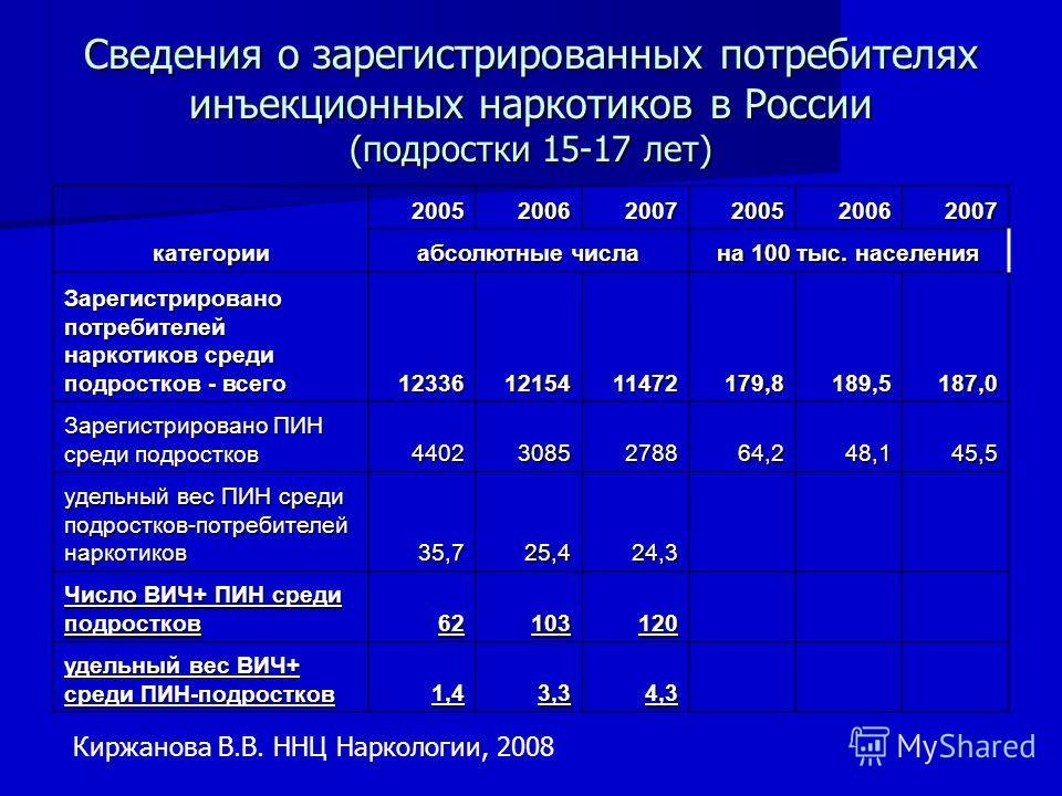 Сведения о зарегистрированных потребителях инъекционных наркотиков в России (подростки 15-17 лет) категории 200520062007200520062007 абсолютные числа на 100 тыс. населения Зарегистрировано потребителей наркотиков среди подростков - всего 123361215411