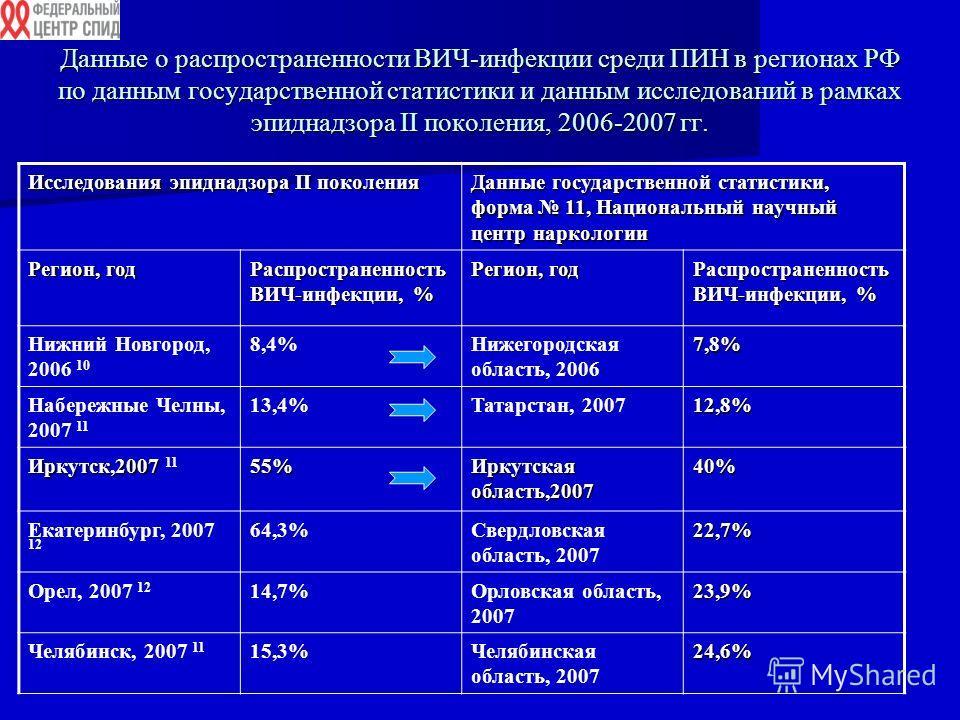 Данные о распространенности ВИЧ-инфекции среди ПИН в регионах РФ по данным государственной статистики и данным исследований в рамках эпиднадзора II поколения, 2006-2007 гг. Исследования эпиднадзора II поколения Данные государственной статистики, форм