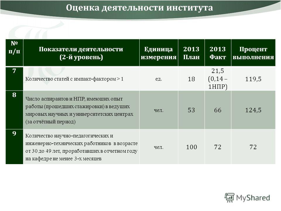 Оценка деятельности института п/п Показатели деятельности (2-й уровень) Единица измерения 2013 План 2013 Факт Процент выполнения 7 Количество статей с импакт-фактором > 1ед. 18 21,5 (0,14 – 1НПР) 119,5 8 Число аспирантов и НПР, имеющих опыт работы (п