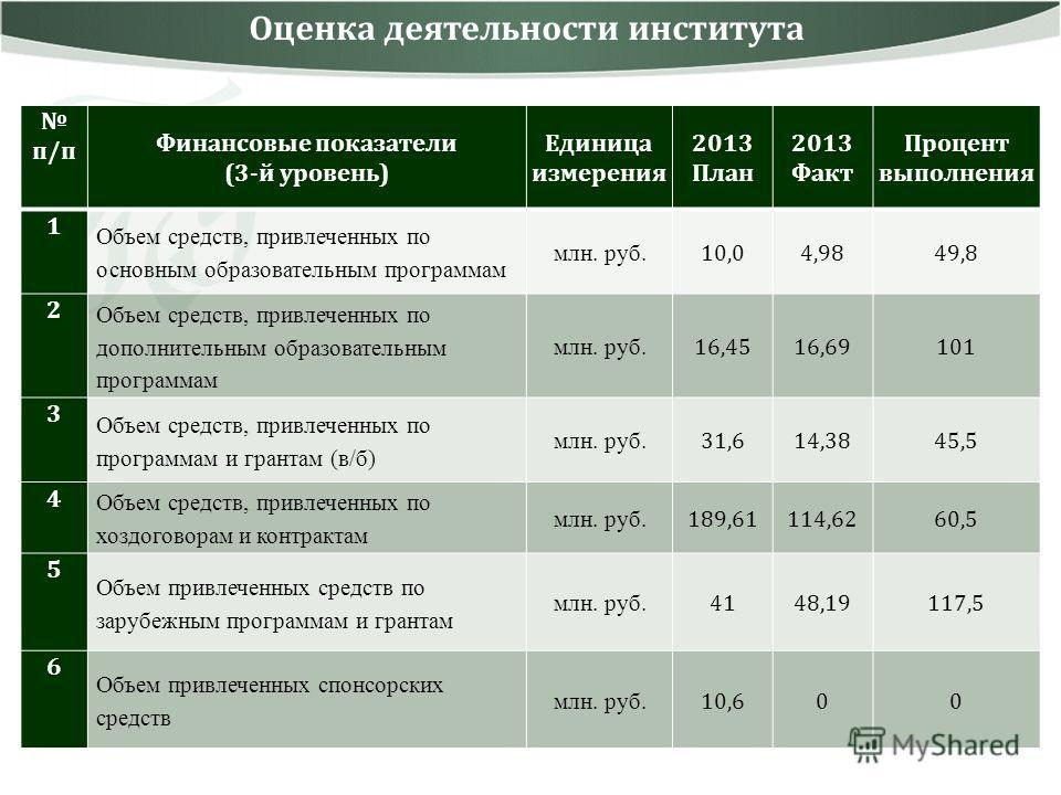 Оценка деятельности института п/п Финансовые показатели (3-й уровень) Единица измерения 2013 План 2013 Факт Процент выполнения 1 Объем средств, привлеченных по основным образовательным программам млн. руб. 10,04,9849,8 2 Объем средств, привлеченных п