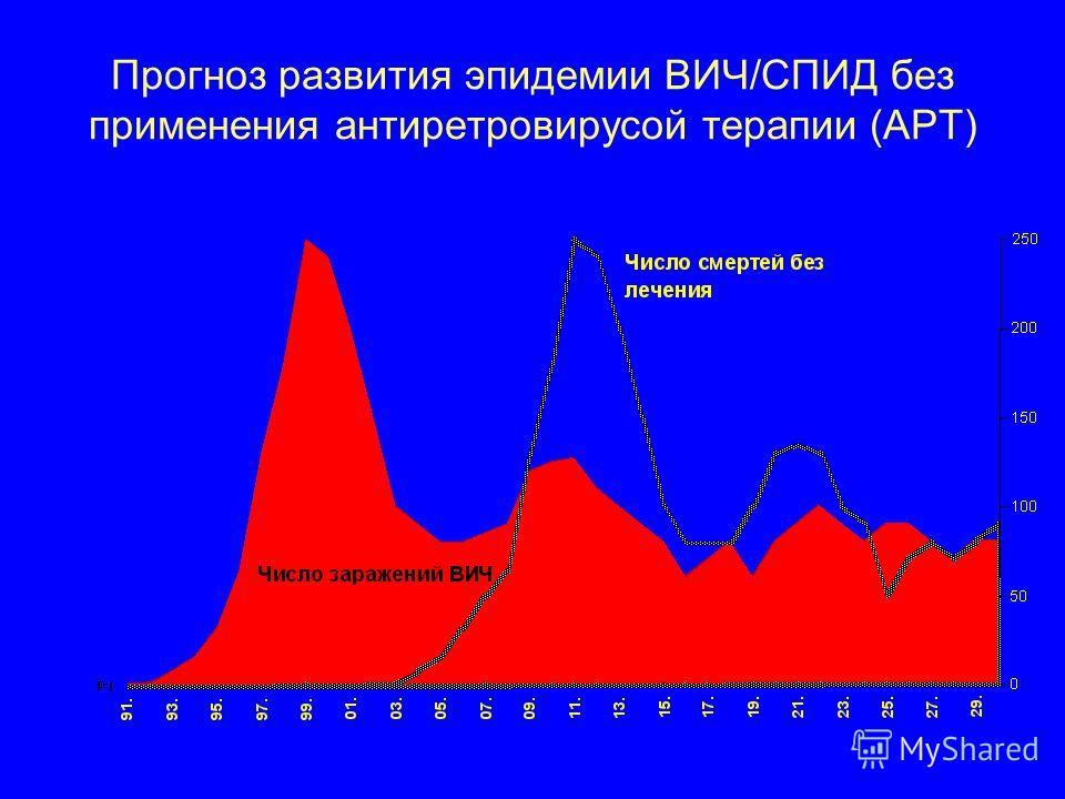 Прогноз развития эпидемии ВИЧ/СПИД без применения антиретровирусой терапии (АРТ)