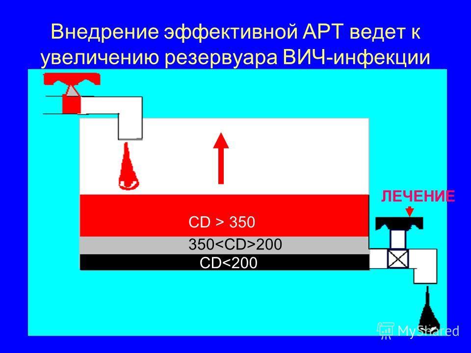 Внедрение эффективной АРТ ведет к увеличению резервуара ВИЧ-инфекции ЛЕЧЕНИЕ CD > 350 350 200 CD