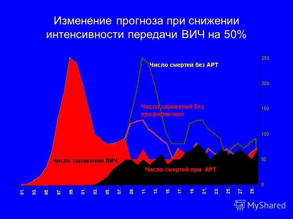Изменение прогноза при снижении интенсивности передачи ВИЧ на 50%