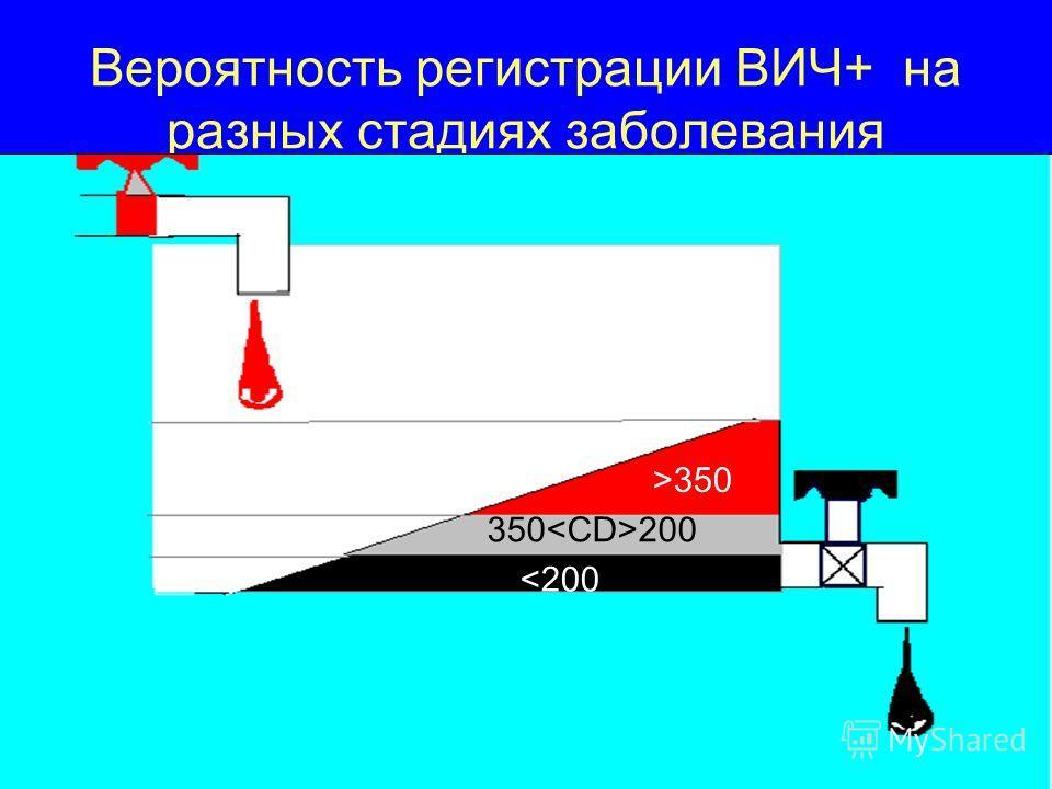 Вероятность регистрации ВИЧ+ на разных стадиях заболевания >350 350 200