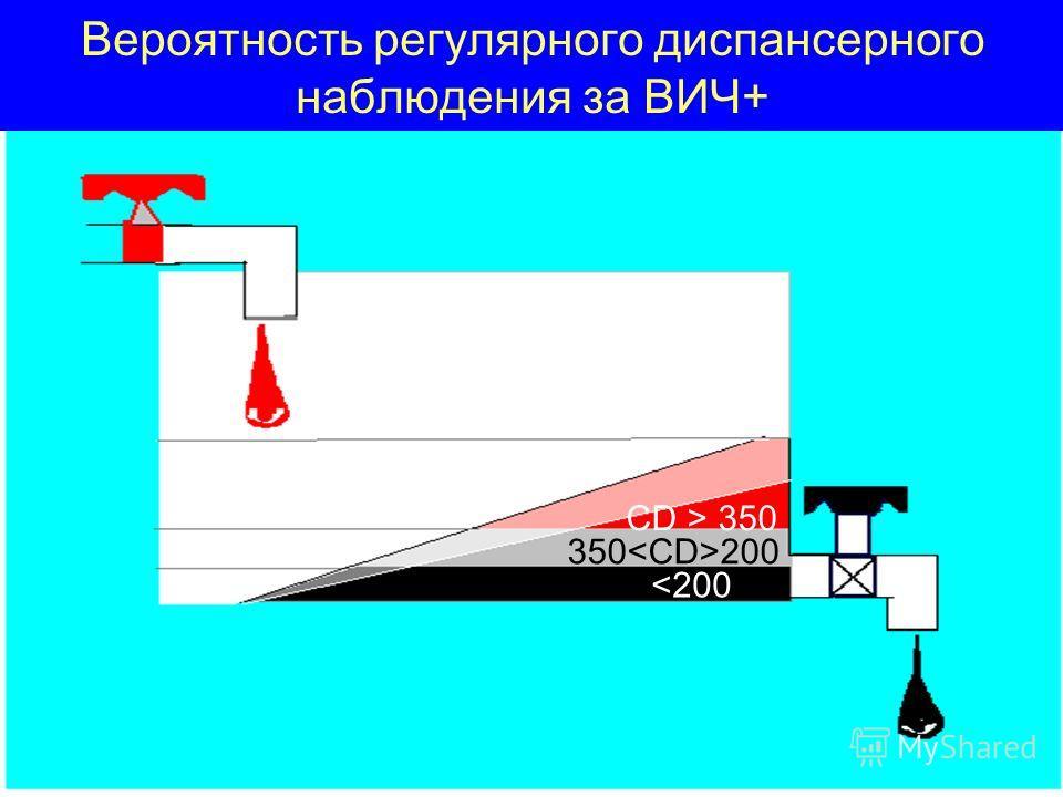 Вероятность регулярного диспансерного наблюдения за ВИЧ+ CD > 350 350 200