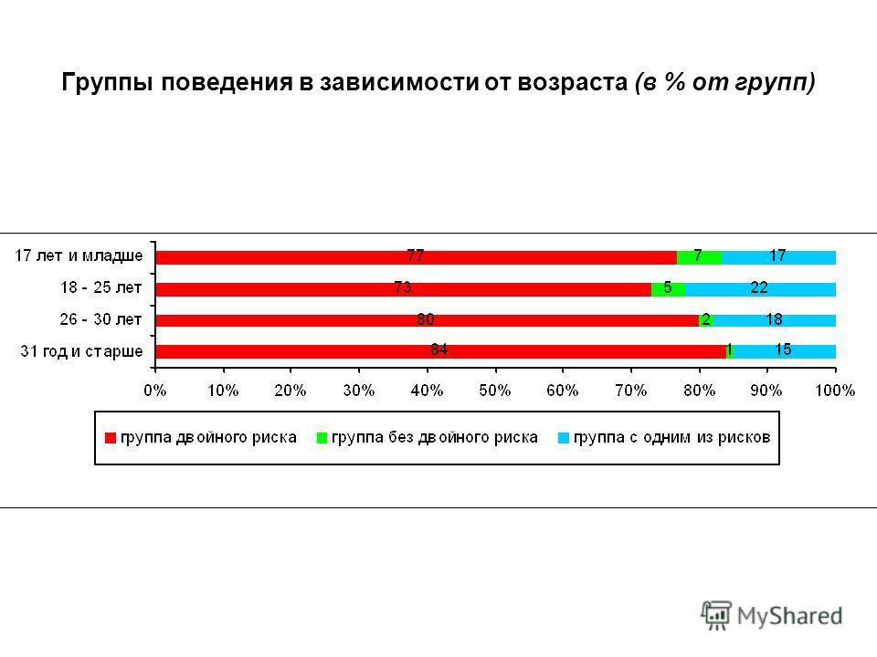 Группы поведения в зависимости от возраста (в % от групп)