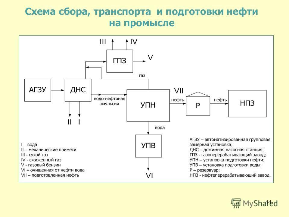 11 Схема сбора, транспорта и подготовки нефти на промысле