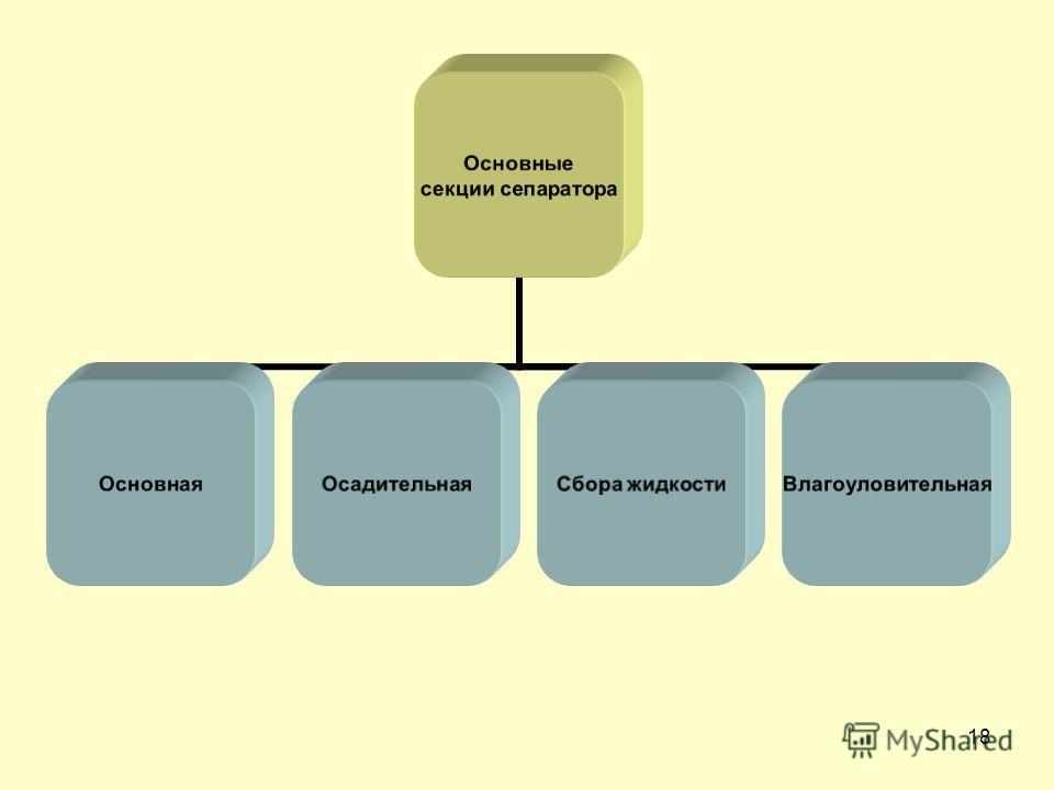 18 Основные секции сепаратора ОсновнаяОсадительнаяСбора жидкостиВлагоуловительная