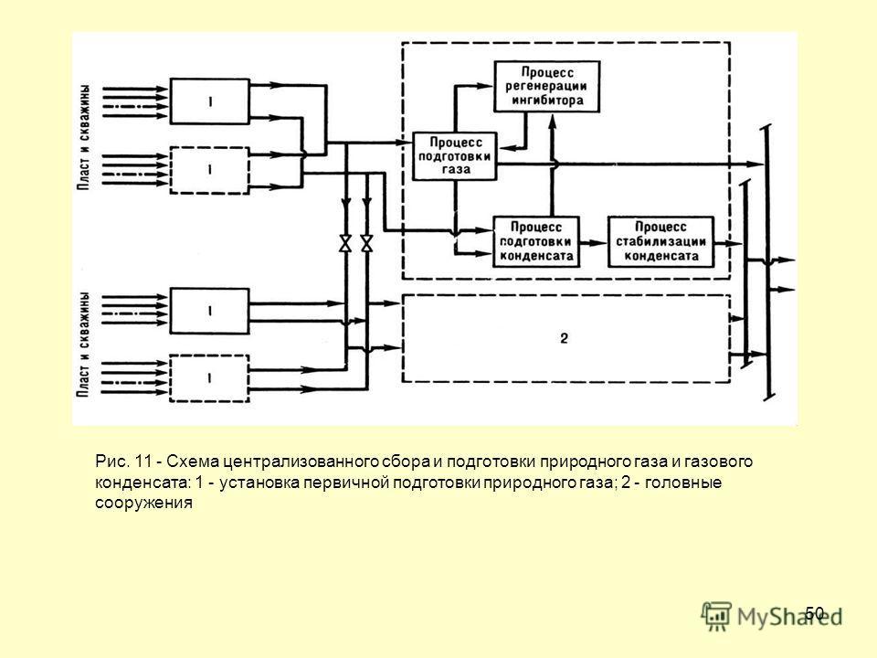 50 Рис. 11 - Схема централизованного сбора и подготовки природного газа и газового конденсата: 1 - установка первичной подготовки природного газа; 2 - головные сооружения