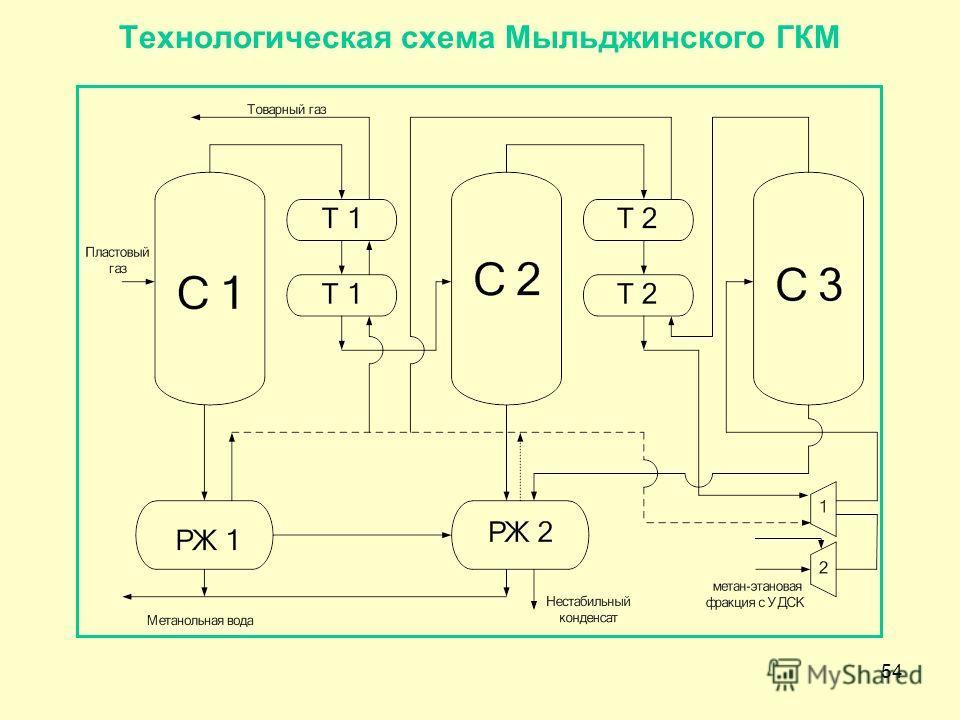 54 Технологическая схема Мыльджинского ГКМ