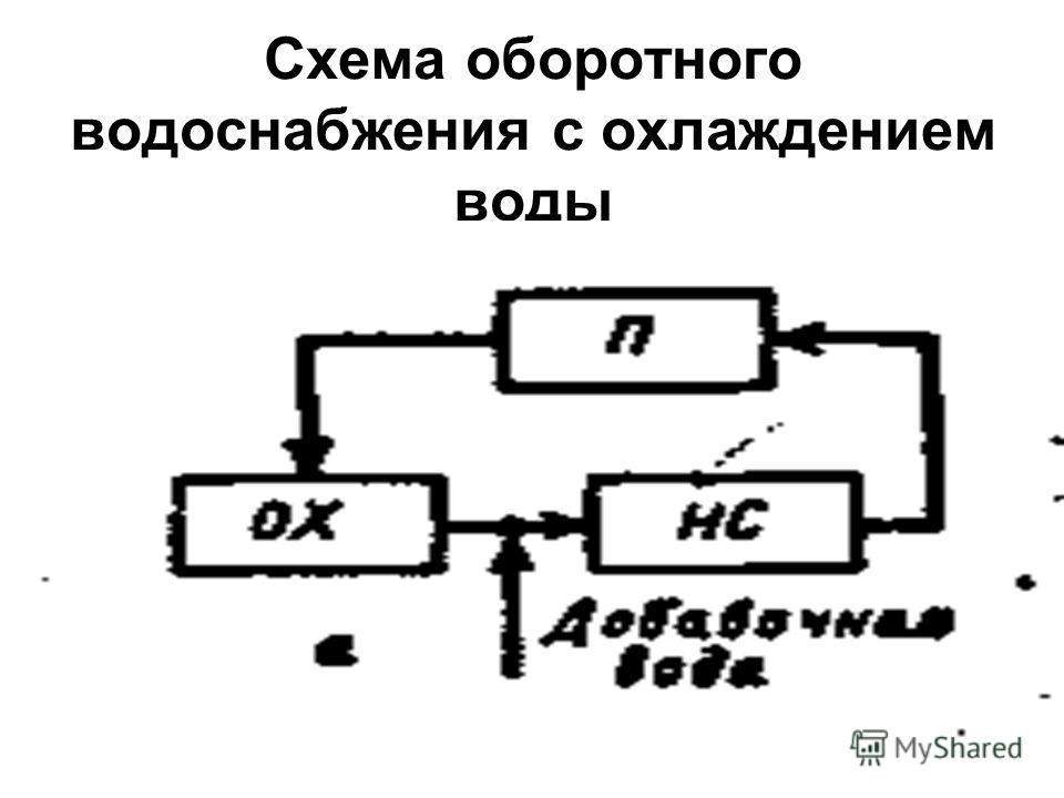 5 Схема оборотного водоснабжения c охлаждением воды