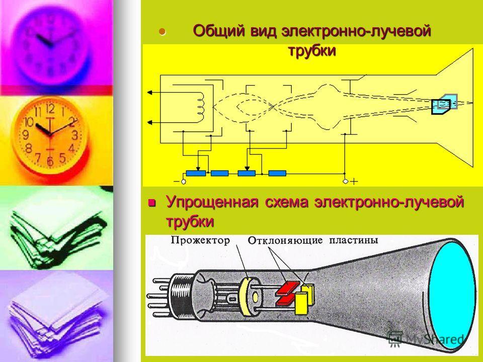 Упрощенная схема электронно-лучевой трубки Упрощенная схема электронно-лучевой трубки Общий вид электронно-лучевой трубки