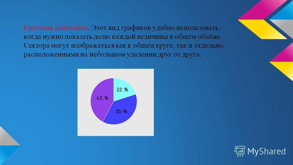 Круговая диаграмма. Этот вид графиков удобно использовать, когда нужно показать долю каждой величины в общем объёме. Сектора могут изображаться как в общем круге, так и отдельно, расположенными на небольшом удалении друг от друга.