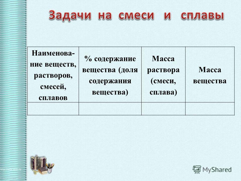 Наименова- ние веществ, растворов, смесей, сплавов % содержание вещества (доля содержания вещества) Масса раствора (смеси, сплава) Масса вещества