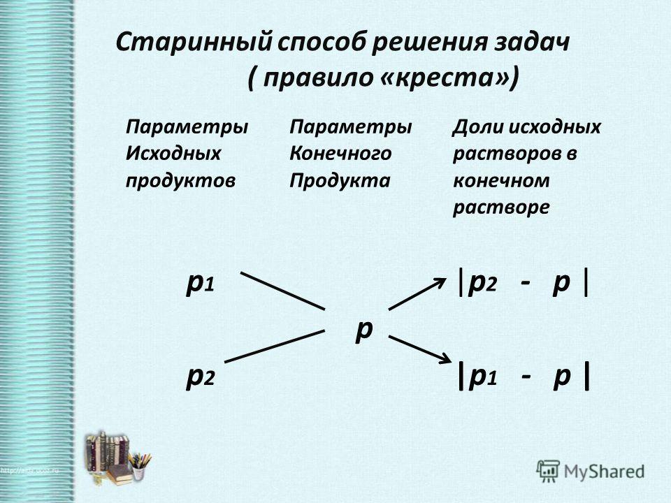 Параметры Исходных продуктов Параметры Конечного Продукта Доли исходных растворов в конечном растворе p1p1 |p 2 - p | p p2p2 |p 1 - p | Старинный способ решения задач ( правило «креста»)