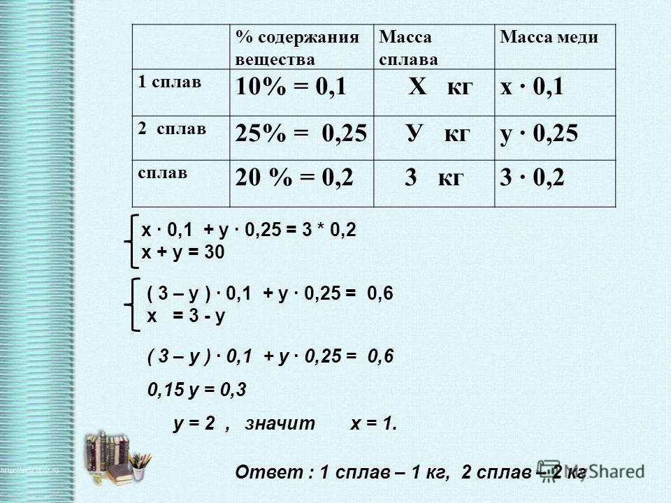 % содержания вещества Масса сплава Масса меди 1 сплав 10% = 0,1 Х кгх 0,1 2 сплав 25% = 0,25 У кгу 0,25 сплав 20 % = 0,23 кг3 0,2 х 0,1 + у 0,25 = 3 * 0,2 х + у = 30 ( 3 – у ) 0,1 + у 0,25 = 0,6 0,15 у = 0,3 у = 2, значит х = 1. Ответ : 1 сплав – 1 к