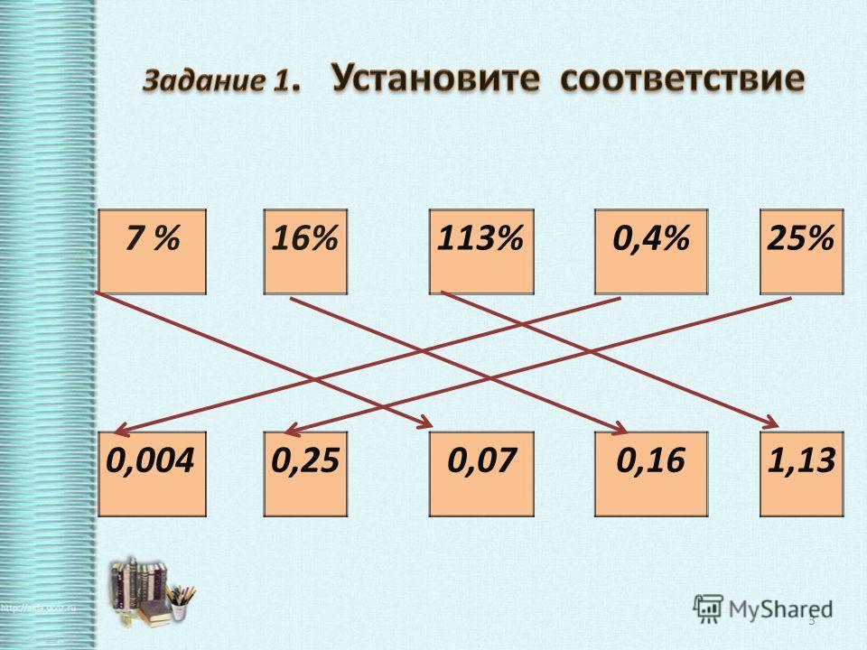 7 %16%113%0,4%25% 0,0040,250,070,161,13 3