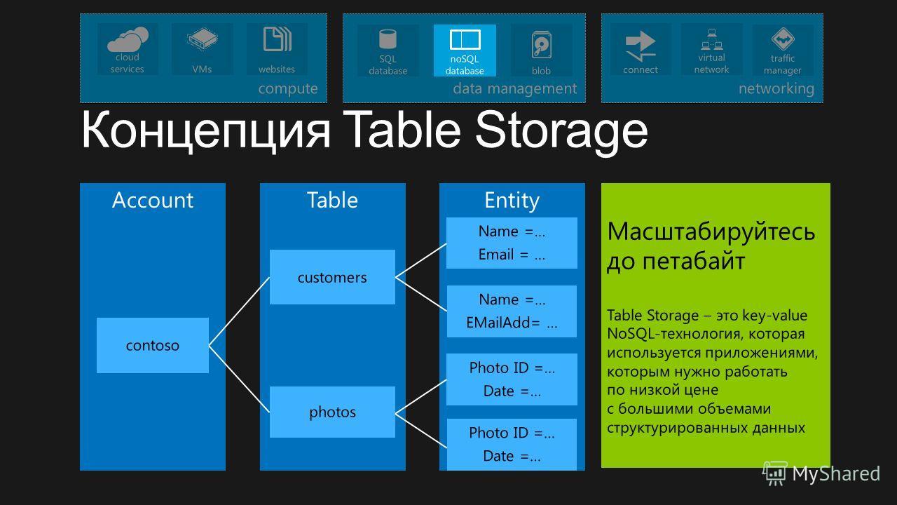 EntityTable Account Name =… Email = … Name =… EMailAdd= … contoso customers photos Photo ID =… Date =… Photo ID =… Date =… Масштабируйтесь до петабайт Table Storage – это key-value NoSQL-технология, которая используется приложениями, которым нужно ра