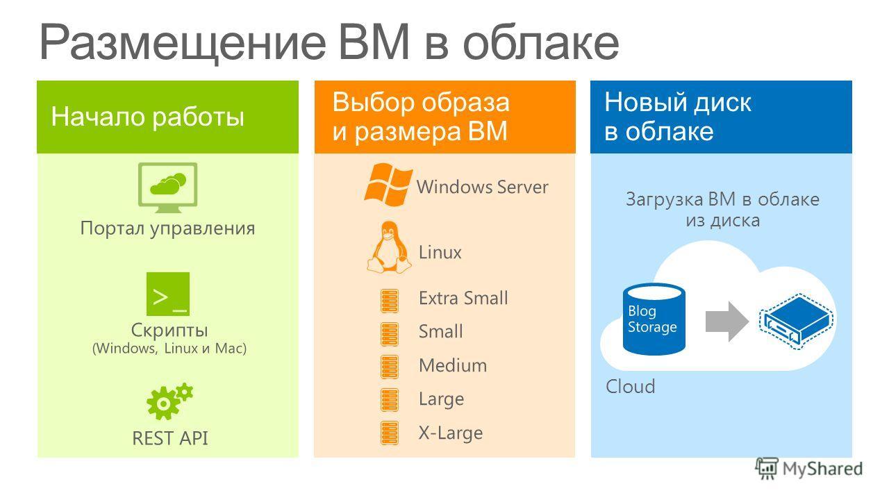 Размещение ВМ в облаке Портал управления >_ Скрипты (Windows, Linux и Mac) REST API Windows Server Linux Extra Small Small Medium Large X-Large Cloud Загрузка ВМ в облаке из диска