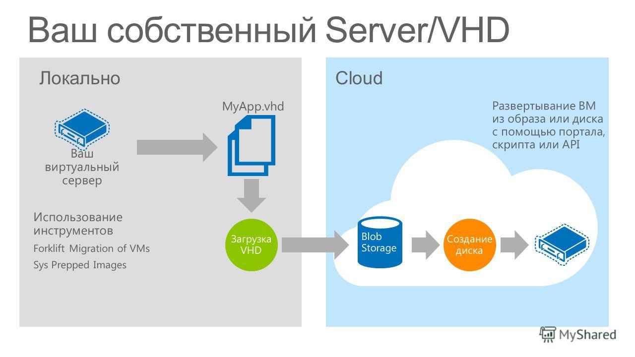 Cloud Ваш собственный Server/VHD Локально Ваш виртуальный сервер Развертывание ВМ из образа или диска с помощью портала, скрипта или API MyApp.vhd