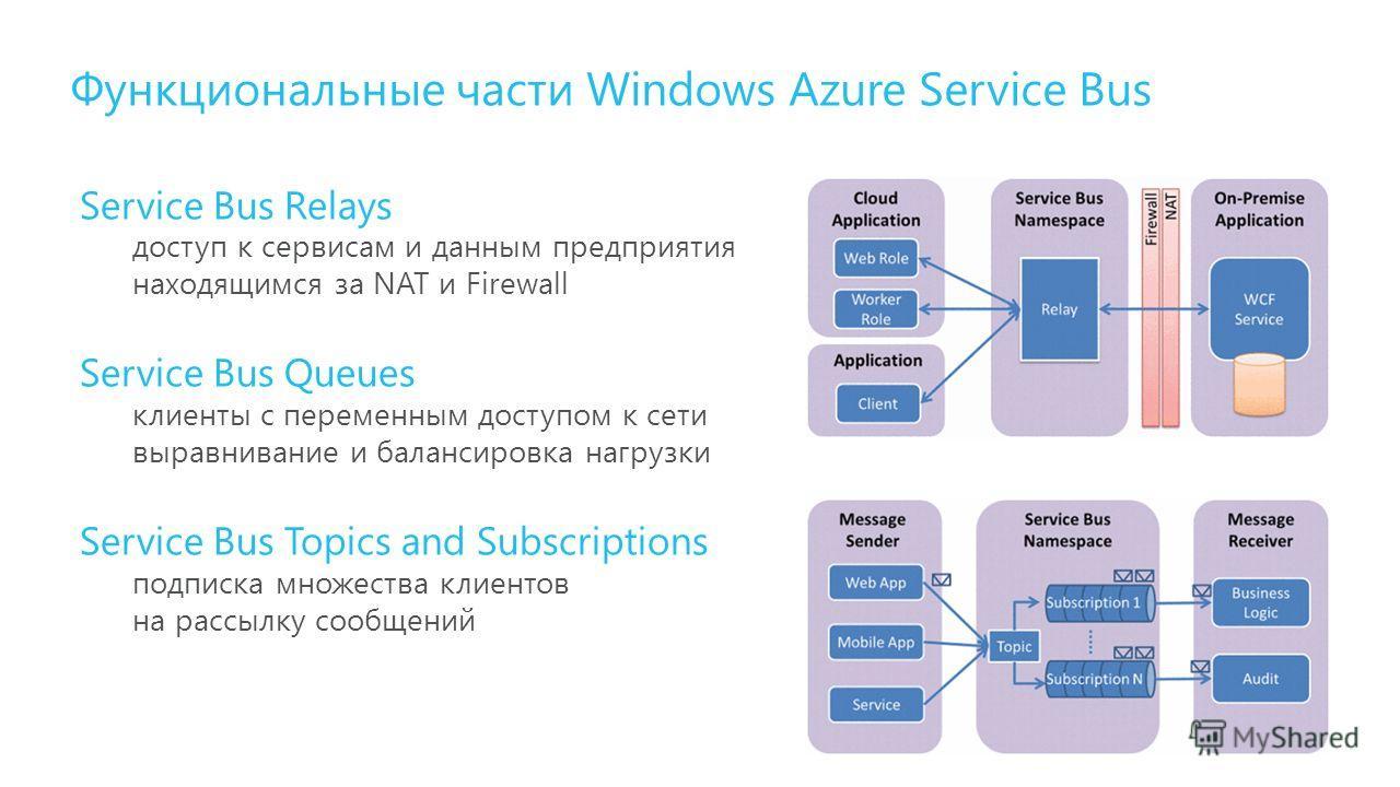 Функциональные части Windows Azure Service Bus Service Bus Relays доступ к сервисам и данным предприятия находящимся за NAT и Firewall Service Bus Queues клиенты с переменным доступом к сети выравнивание и балансировка нагрузки Service Bus Topics and
