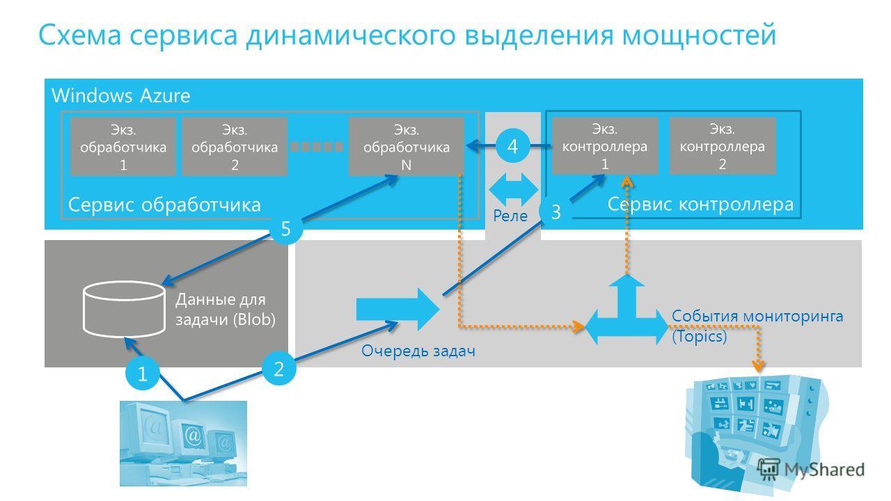 Windows Azure События мониторинга (Topics) Очередь задач Схема сервиса динамического выделения мощностей Данные для задачи (Blob) 1 2 3 4 5 Реле