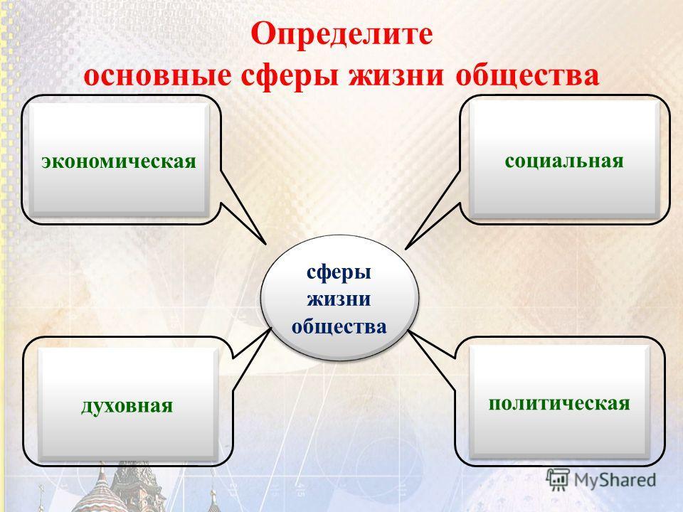 Определите основные сферы жизни общества сферы жизни общества сферы жизни общества производство распределение обмен потребление отношения между социальными группами социальные гарантии со стороны гос-ва отношения между государством и полит. партиями;