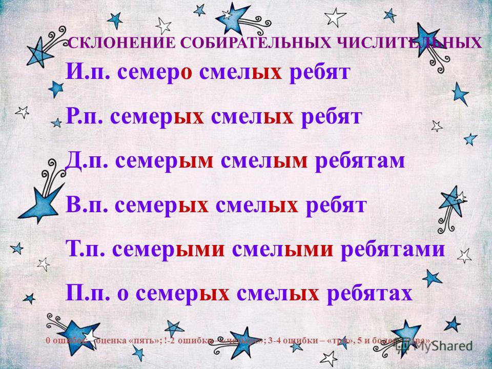 СКЛОНЕНИЕ СОБИРАТЕЛЬНЫХ ЧИСЛИТЕЛЬНЫХ И.п. семеро смелых ребят Р.п. семерых смелых ребят Д.п. семерым смелым ребятам В.п. семерых смелых ребят Т.п. семерыми смелыми ребятами П.п. о семерых смелых ребятах 0 ошибок – оценка «пять»; !-2 ошибки – «четыре»