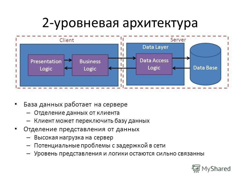 2-уровневая архитектура База данных работает на сервере – Отделение данных от клиента – Клиент может переключить базу данных Отделение представления от данных – Высокая нагрузка на сервер – Потенциальные проблемы с задержкой в сети – Уровень представ