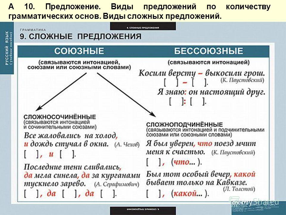 А 10. Предложение. Виды предложений по количеству грамматических основ. Виды сложных предложений.