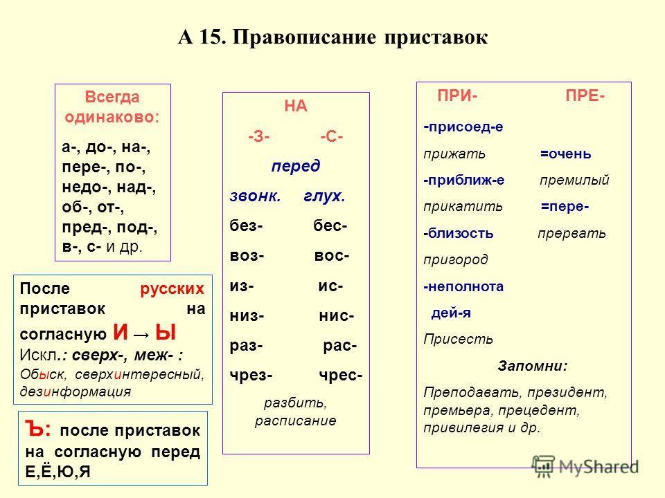 Всегда одинаково: а-, до-, на-, пере-, по-, недо-, над-, об-, от-, пред-, под-, в-, с- и др. НА -З- -С- перед звонк. глух. без- бес- воз- вос- из- ис- низ- нис- раз- рас- чрез- чрес- разбить, расписание ПРИ- ПРЕ- - присоед-е прижать =очень -приближ-е