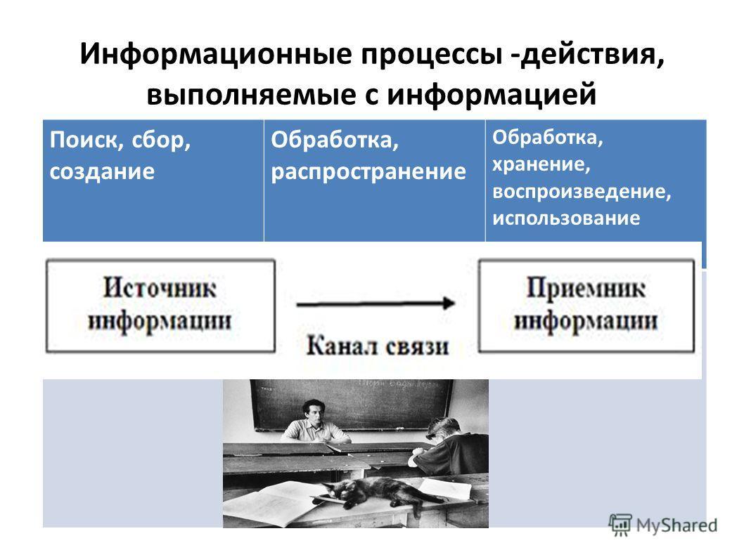 Информационные процессы -действия, выполняемые с информацией Поиск, сбор, создание Обработка, распространение Обработка, хранение, воспроизведение, использование