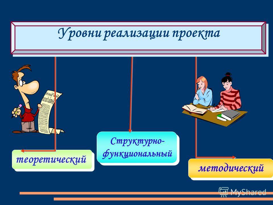 теоретический Структурно- функциональный Структурно- функциональный методический Уровни реализации проекта