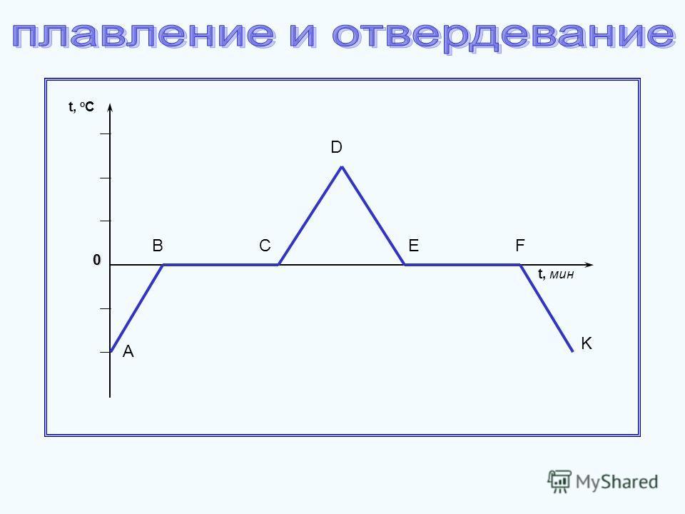 0 A BC D t, мин EF K t, o C